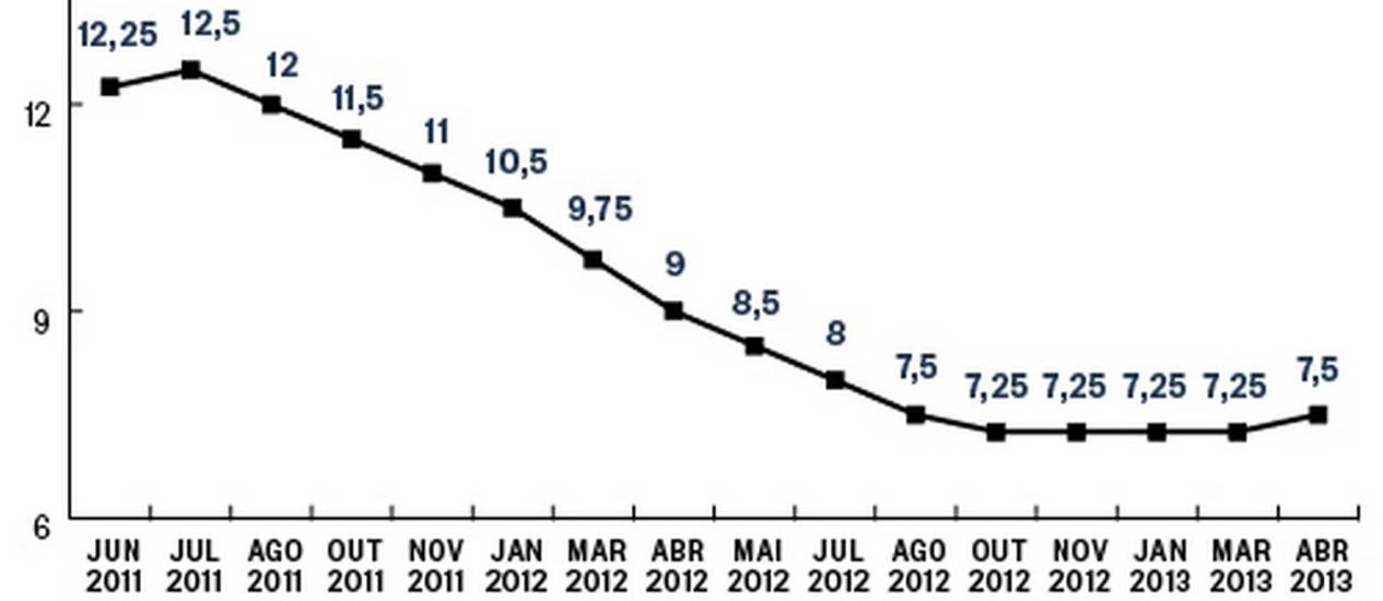 Alta da taxa de juros deve ajudar a conter o avanço da inflação, dizem economistas