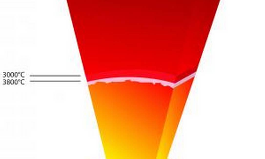 Ilustração mostra diferença de temperatura entre o centro da Terra e o manto, camada que fica logo acima Foto: Divulgação/ Laboratório Europeu de Radiação Síncroton