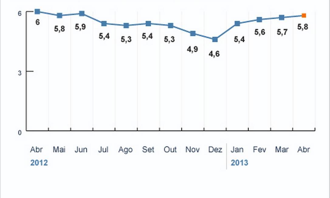 Taxa de desemprego fica em 5,8% em abril, menor patamar histórico para o mês. Dado que o mercado não deu demonstrações de aumento de contratações, vivemos um quadro de estabilidade, diz IBGE Foto: Arte O Globo
