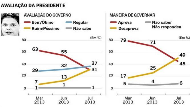 Avaliação negativa do governo aumenta e chega 31% Foto: Reprodução