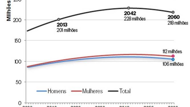 IBGE Projeta Que Brasil Vai Parar De Crescer Em 2042