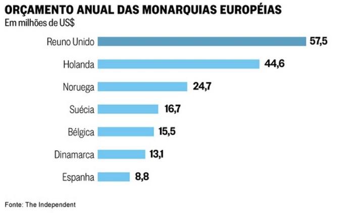 Orçamento anual das monarquias européias Foto: Reprodução