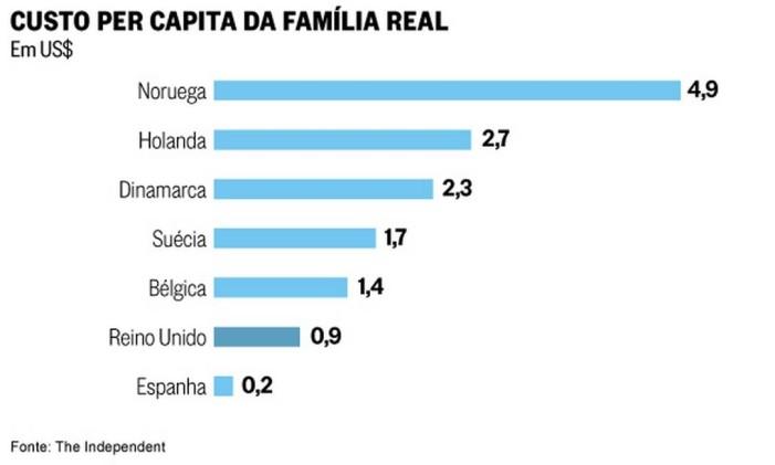 Custo per capita da família real Foto: Reprodução
