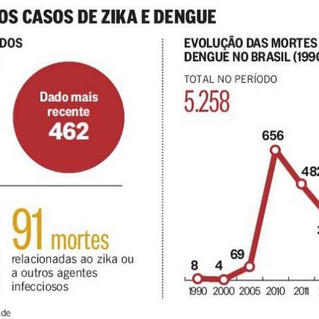 Derrotas sucessivas no combate ao mosquito Foto: Editoria de Arte