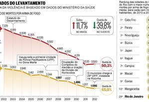 Os dados do levantamento Foto: Editoria de Arte / O Globo